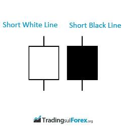 Forex candele giapponesi short line