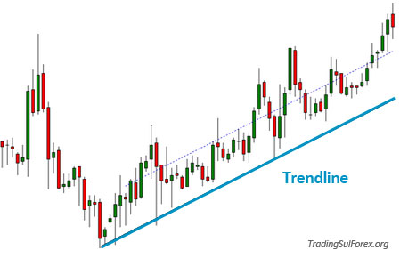 Piattaforme forex per tracciare le trend line